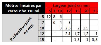 tableau de consommation mastic pour polycarbonate McCover.com